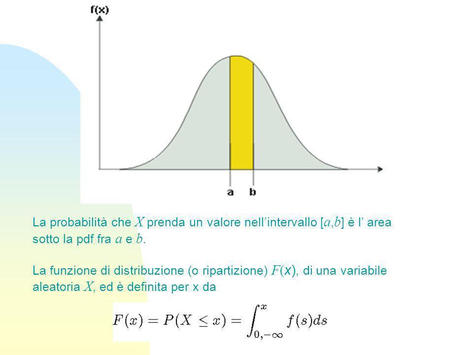 La probabilità che X prenda un valore nell'intervallo [a,b] è l' area sotto la pdf fra a e b.